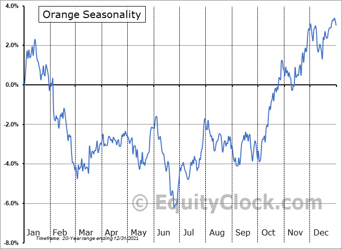 Orange (NYSE:ORAN) Seasonal Chart