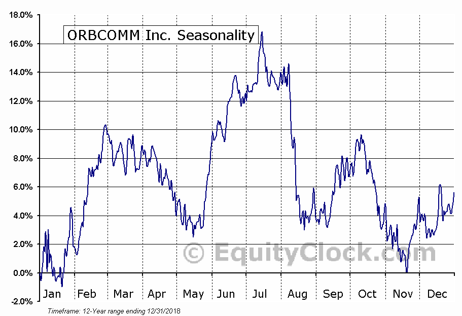 ORBCOMM Inc. (NASD:ORBC) Seasonal Chart