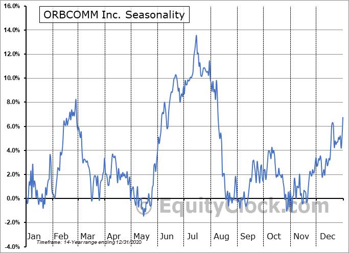 ORBCOMM Inc. (NASD:ORBC) Seasonal Chart
