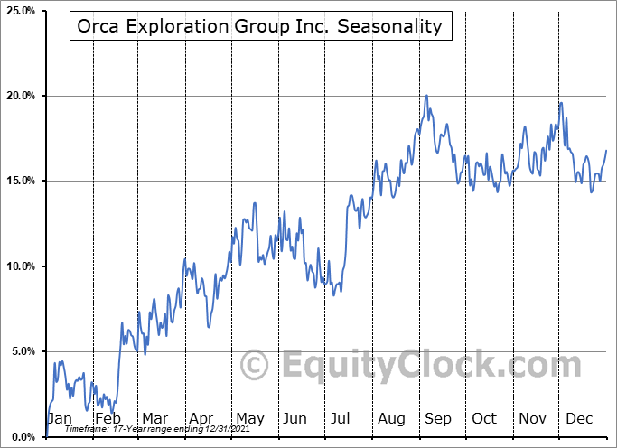 Orca Exploration Group Inc. (TSXV:ORC/B.V) Seasonal Chart
