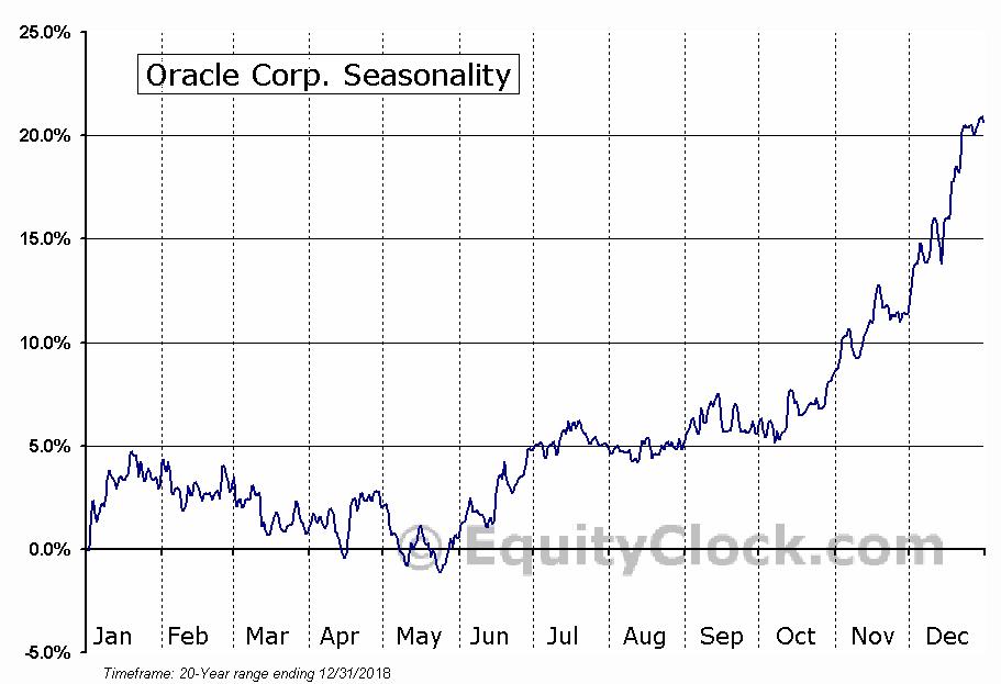 Oracle Corporation  (NASDAQ:ORCL) Seasonal Chart