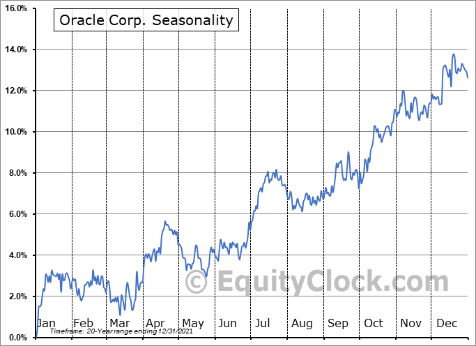 Oracle Corp. (NYSE:ORCL) Seasonal Chart