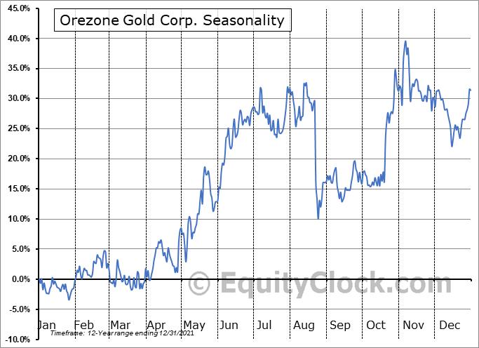 Orezone Gold Corp. (TSXV:ORE.V) Seasonal Chart