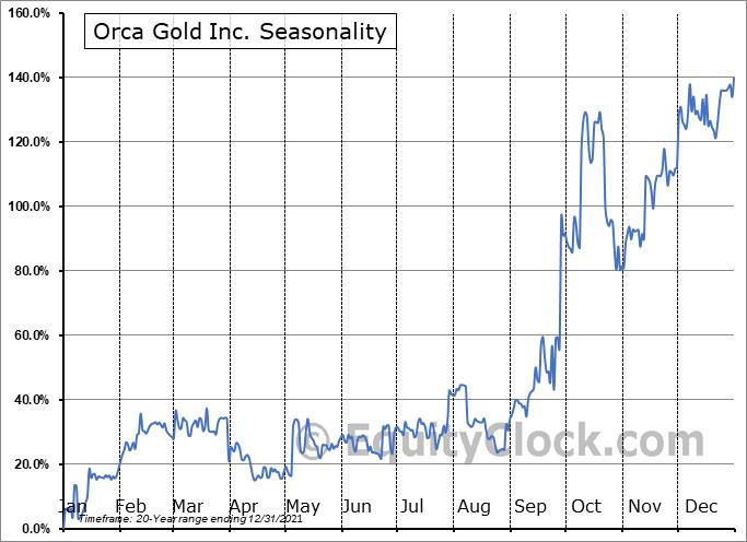 Orca Gold Inc. (TSXV:ORG.V) Seasonal Chart