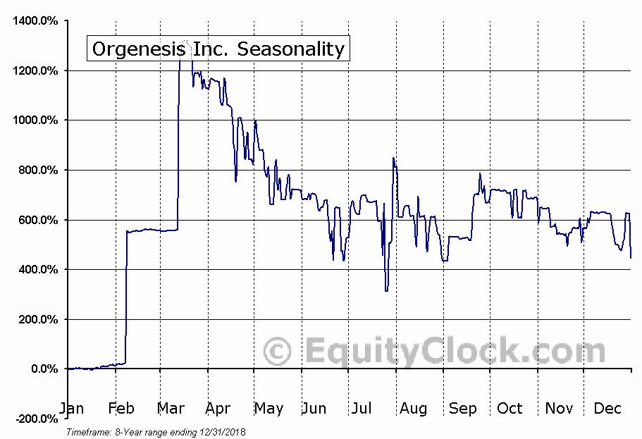Orgenesis Inc. (OTCMKT:ORGS) Seasonal Chart