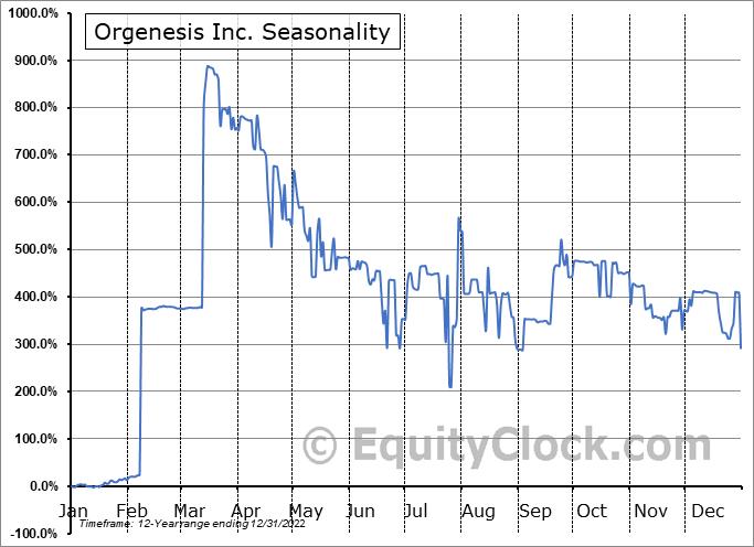 Orgenesis Inc. (NASD:ORGS) Seasonal Chart