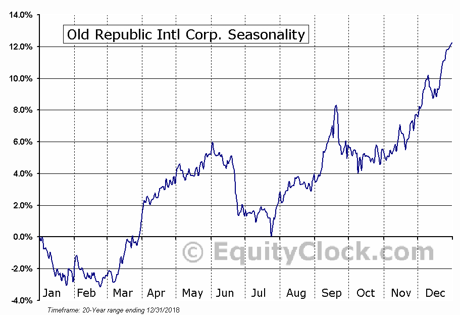 Old Republic Intl Corp. (NYSE:ORI) Seasonal Chart