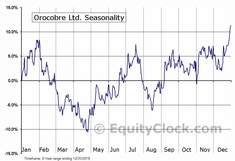 Orocobre (TSE:ORL) Seasonal Chart