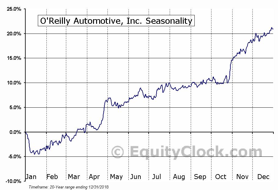 O'Reilly Automotive, Inc. (NASD:ORLY) Seasonal Chart