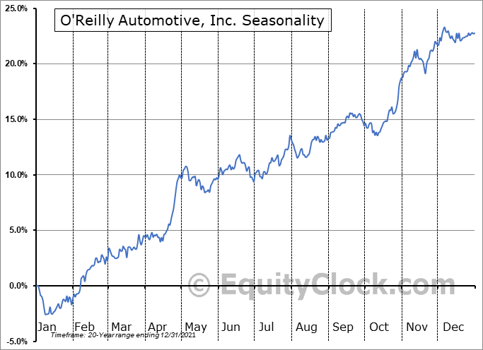 O'Reilly Automotive, Inc. (NASD:ORLY) Seasonal Chart