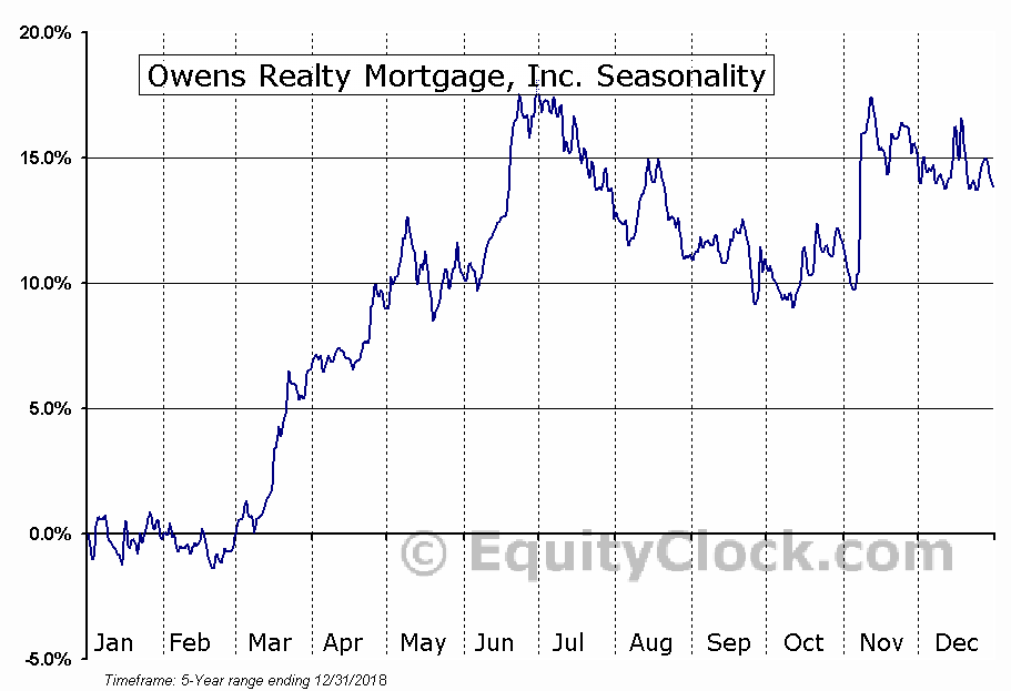Owens Realty Mortgage, Inc. (AMEX:ORM) Seasonal Chart