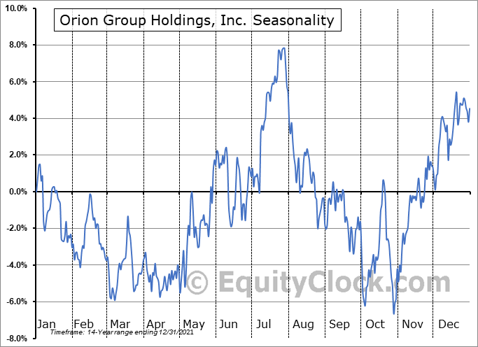 Orion Group Holdings, Inc. (NYSE:ORN) Seasonal Chart