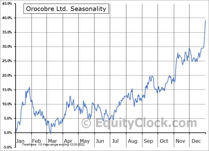 Orocobre Ltd. (OTCMKT:OROCF) Seasonal Chart