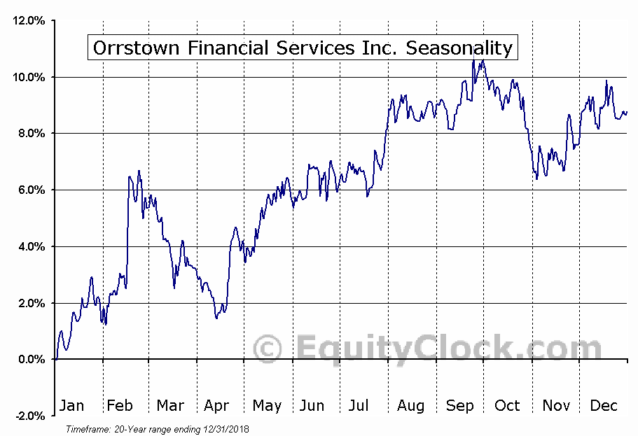 Orrstown Financial Services Inc. (NASD:ORRF) Seasonal Chart