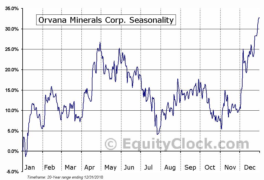 Orvana Minerals (TSE:ORV) Seasonal Chart
