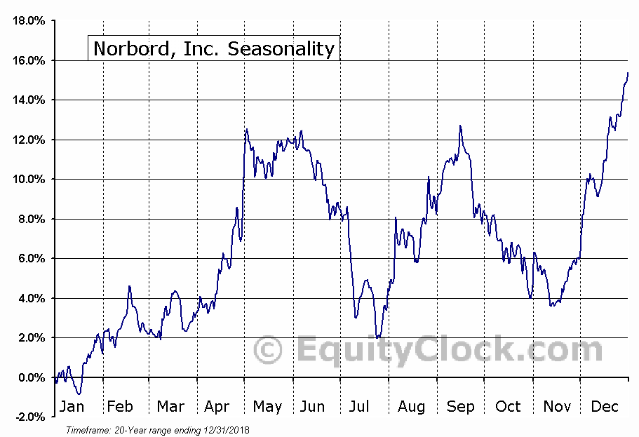 Norbord, Inc. (NYSE:OSB) Seasonal Chart