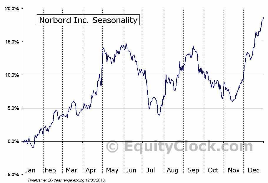Norbord Inc (TSE:OSB) Seasonal Chart
