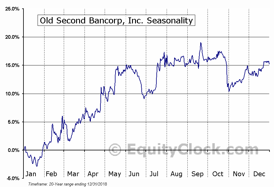 Old Second Bancorp, Inc. (NASD:OSBC) Seasonal Chart