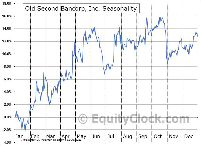 Old Second Bancorp, Inc. (NASD:OSBC) Seasonal Chart