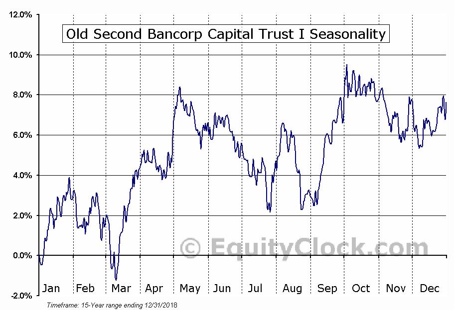 Old Second Bancorp Capital Trust I (NASD:OSBCP) Seasonal Chart