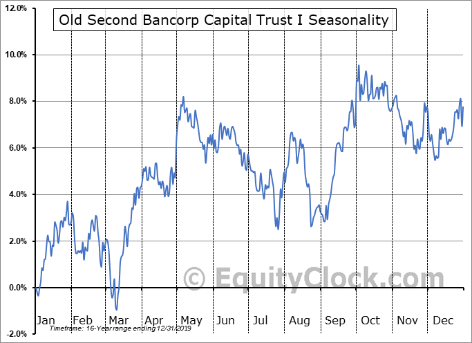 Old Second Bancorp Capital Trust I (NASD:OSBCP) Seasonal Chart