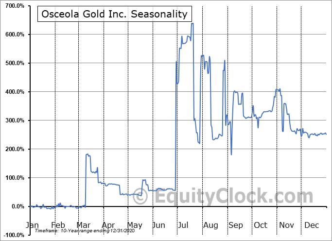 Osceola Gold Inc. (OTCMKT:OSCI) Seasonal Chart