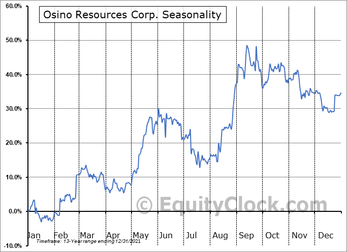 Osino Resources Corp. (TSXV:OSI.V) Seasonal Chart