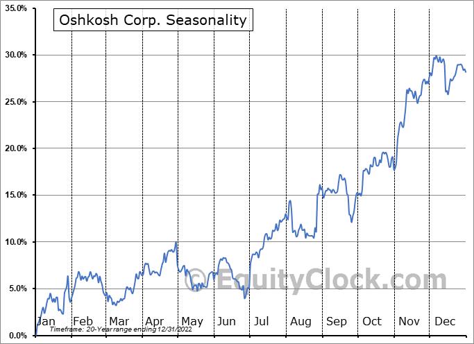 Oshkosh Corp. (NYSE:OSK) Seasonal Chart