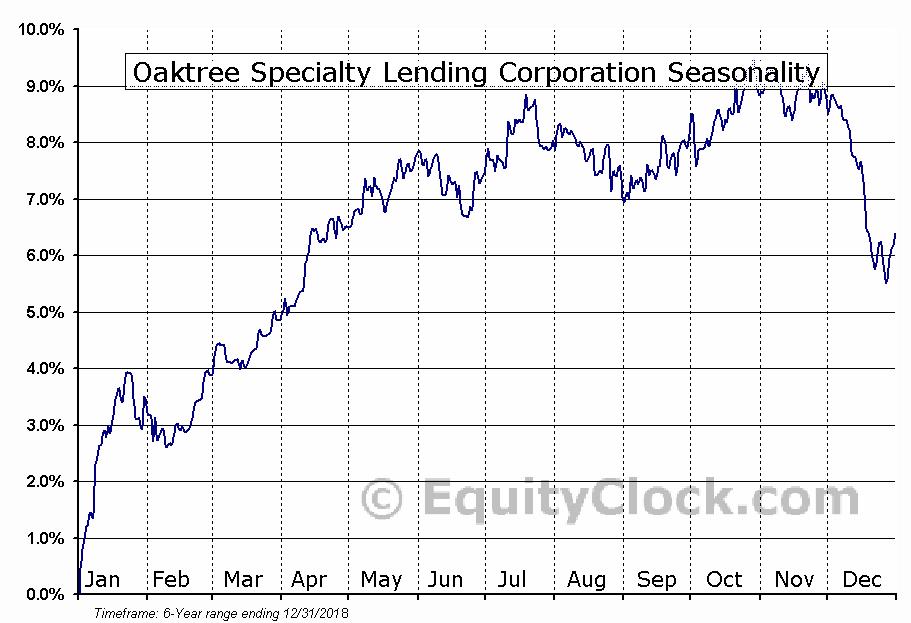 Oaktree Specialty Lending Corporation (NYSE:OSLE) Seasonal Chart