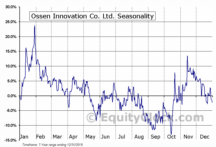 Ossen Innovation Co. Ltd. (NASD:OSN) Seasonal Chart