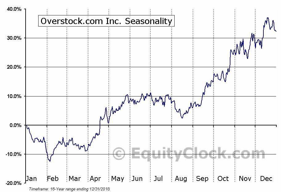 Overstock.com Inc. (NASD:OSTK) Seasonal Chart
