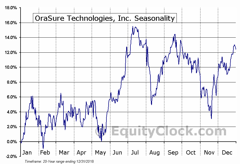 OraSure Technologies, Inc. (NASD:OSUR) Seasonal Chart