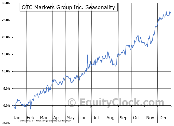 OTC Markets Group Inc. (OTCMKT:OTCM) Seasonal Chart