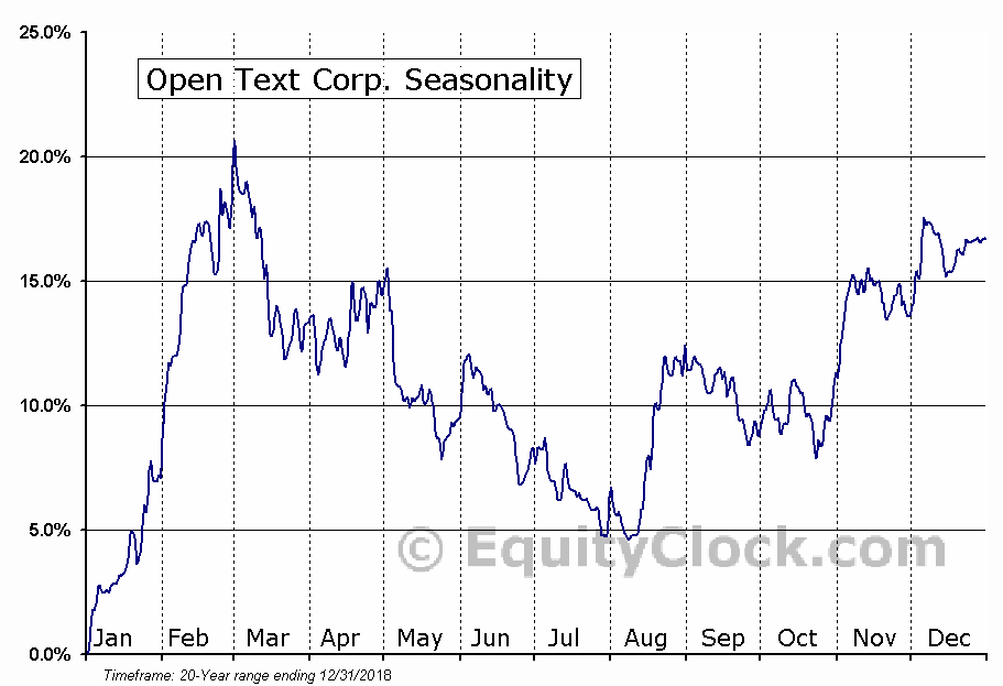 Open Text Corp. (NASD:OTEX) Seasonal Chart