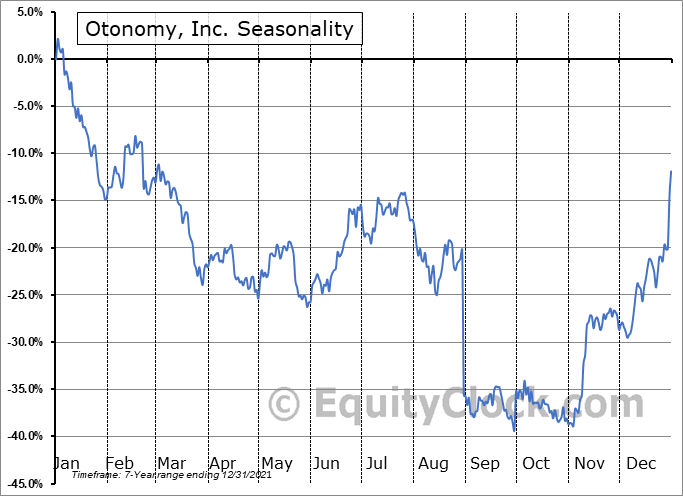 Otonomy, Inc. (NASD:OTIC) Seasonal Chart