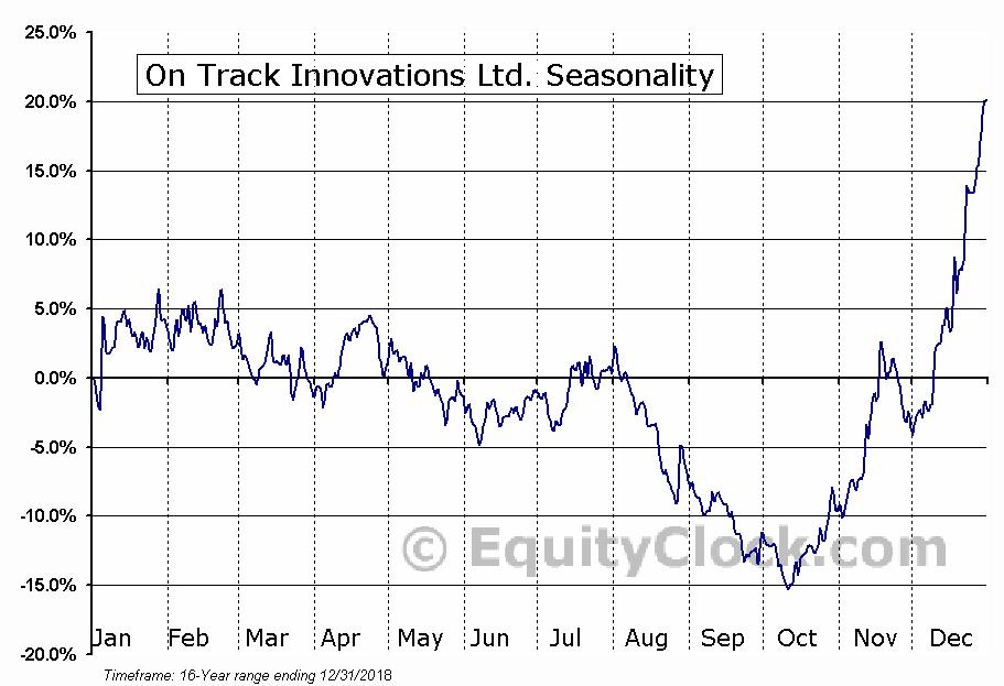 On Track Innovations Ltd. (NASD:OTIV) Seasonal Chart