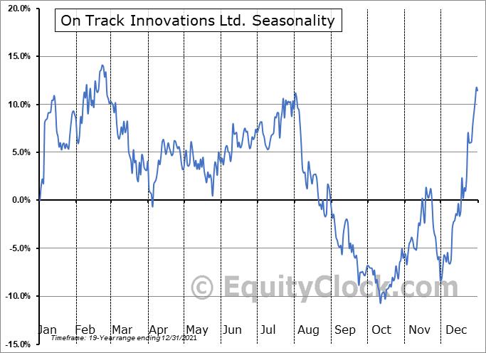On Track Innovations Ltd. (OTCMKT:OTIVF) Seasonal Chart