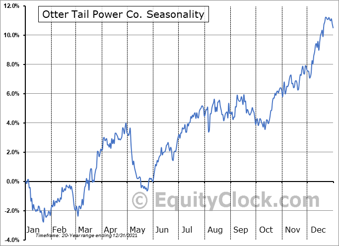 Otter Tail Power Co. (NASD:OTTR) Seasonal Chart