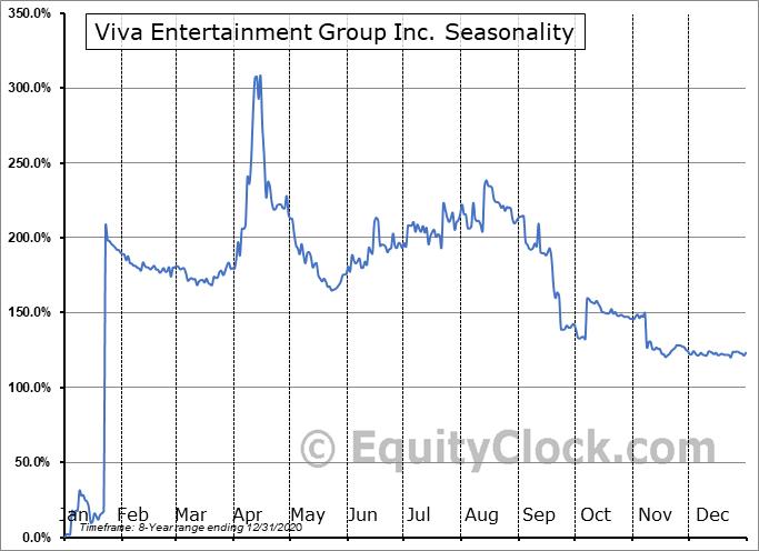 Viva Entertainment Group Inc. (OTCMKT:OTTV) Seasonal Chart
