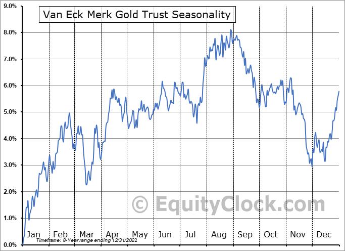 Van Eck Merk Gold Trust (AMEX:OUNZ) Seasonal Chart
