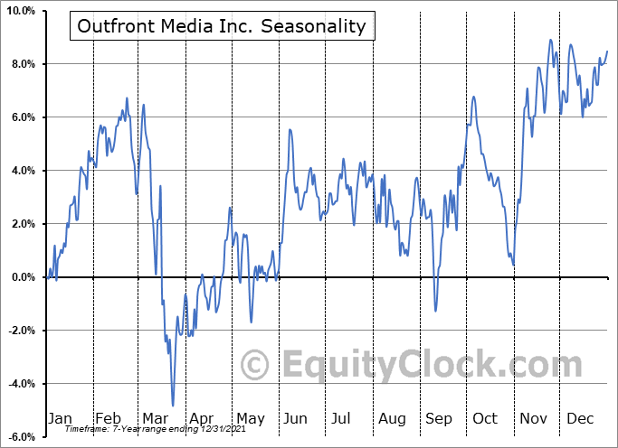 Outfront Media Inc. (NYSE:OUT) Seasonal Chart