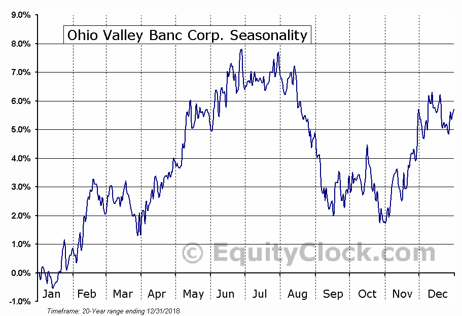 Ohio Valley Banc Corp. (NASD:OVBC) Seasonal Chart