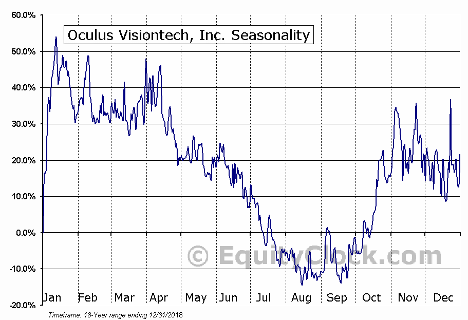 Oculus Visiontech, Inc. (OTCMKT:OVTZ) Seasonal Chart