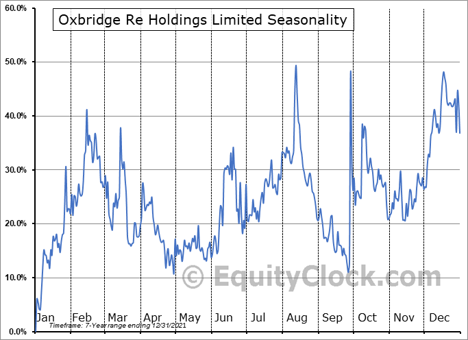 Oxbridge Re Holdings Limited (NASD:OXBR) Seasonal Chart
