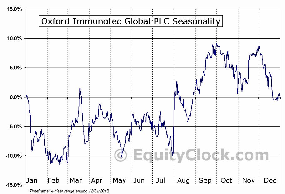 Oxford Immunotec Global PLC (NASD:OXFD) Seasonal Chart