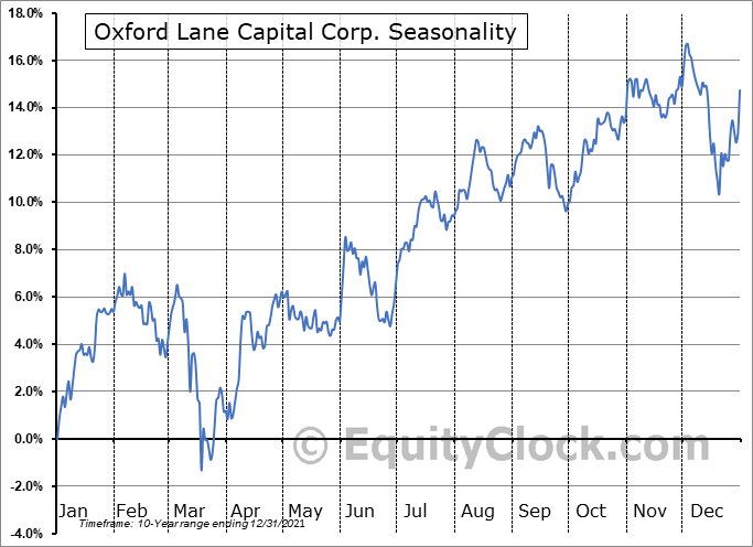 Oxford Lane Capital Corp. (NASD:OXLC) Seasonal Chart