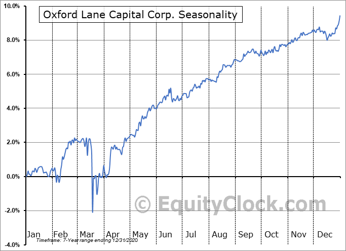 Oxford Lane Capital Corp. (NASD:OXLCO) Seasonal Chart