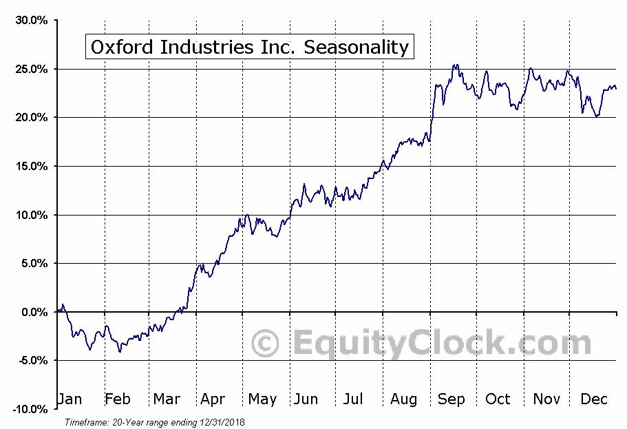 Oxford Industries Inc. (NYSE:OXM) Seasonal Chart