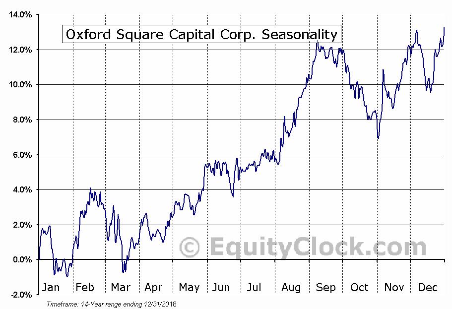 Oxford Square Capital Corp. (NASD:OXSQ) Seasonal Chart