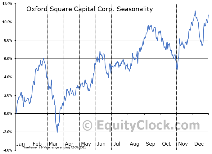 Oxford Square Capital Corp. (NASD:OXSQ) Seasonal Chart